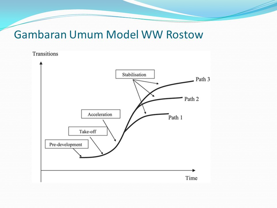 Gambaran Umum Model WW Rostow