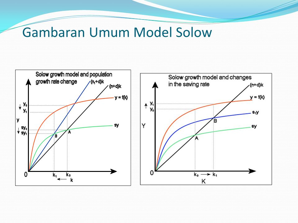 Gambaran Umum Model Solow