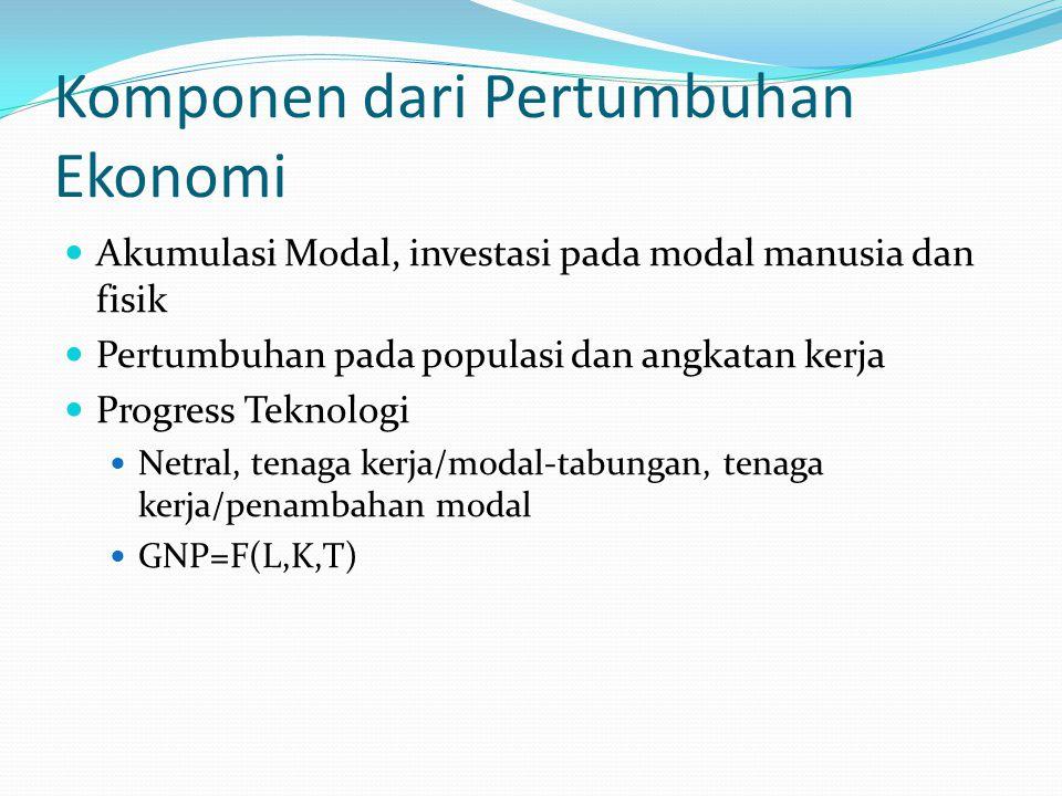 Komponen dari Pertumbuhan Ekonomi