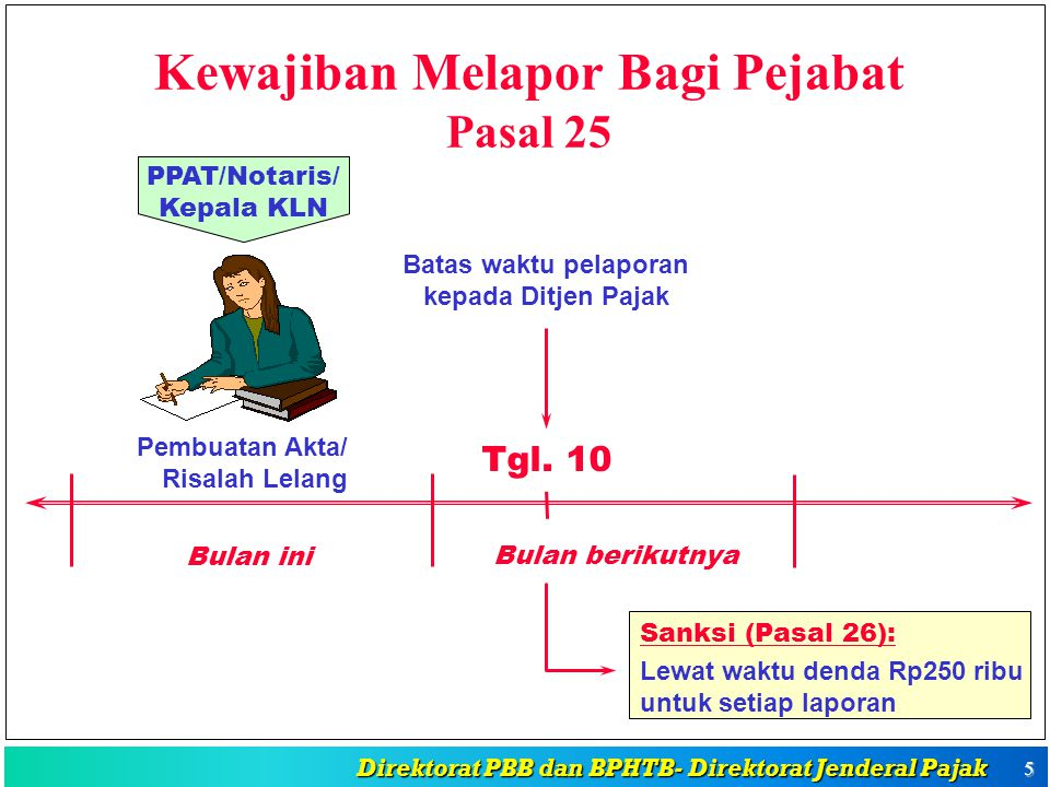 Kewajiban Melapor Bagi Pejabat Pasal 25