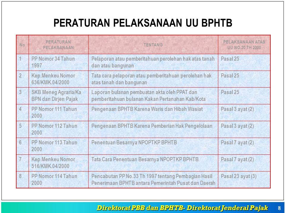 PERATURAN PELAKSANAAN UU BPHTB