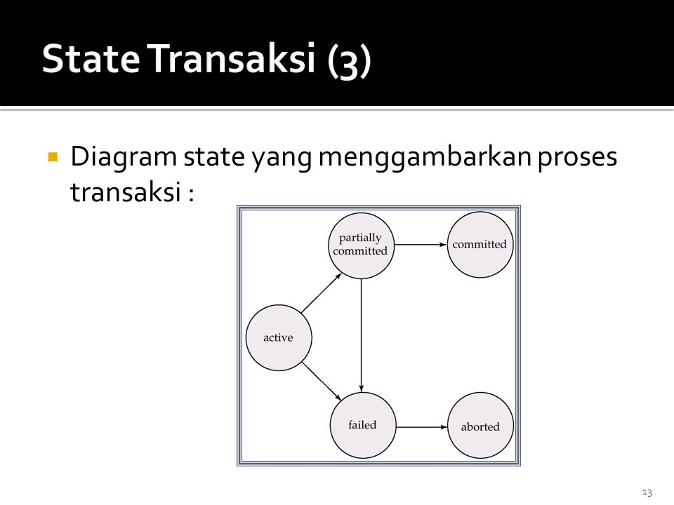 State Transaksi (3) Diagram state yang menggambarkan proses transaksi :