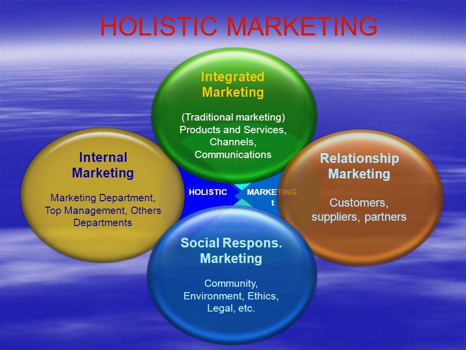 Relationship Marketing Social Respons. Marketing