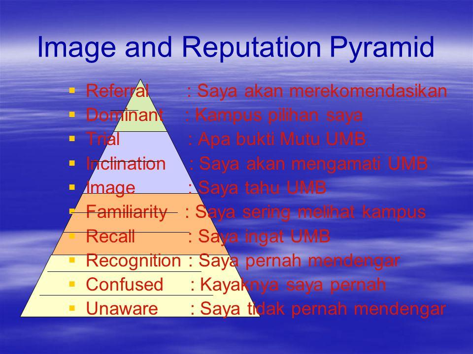 Image and Reputation Pyramid