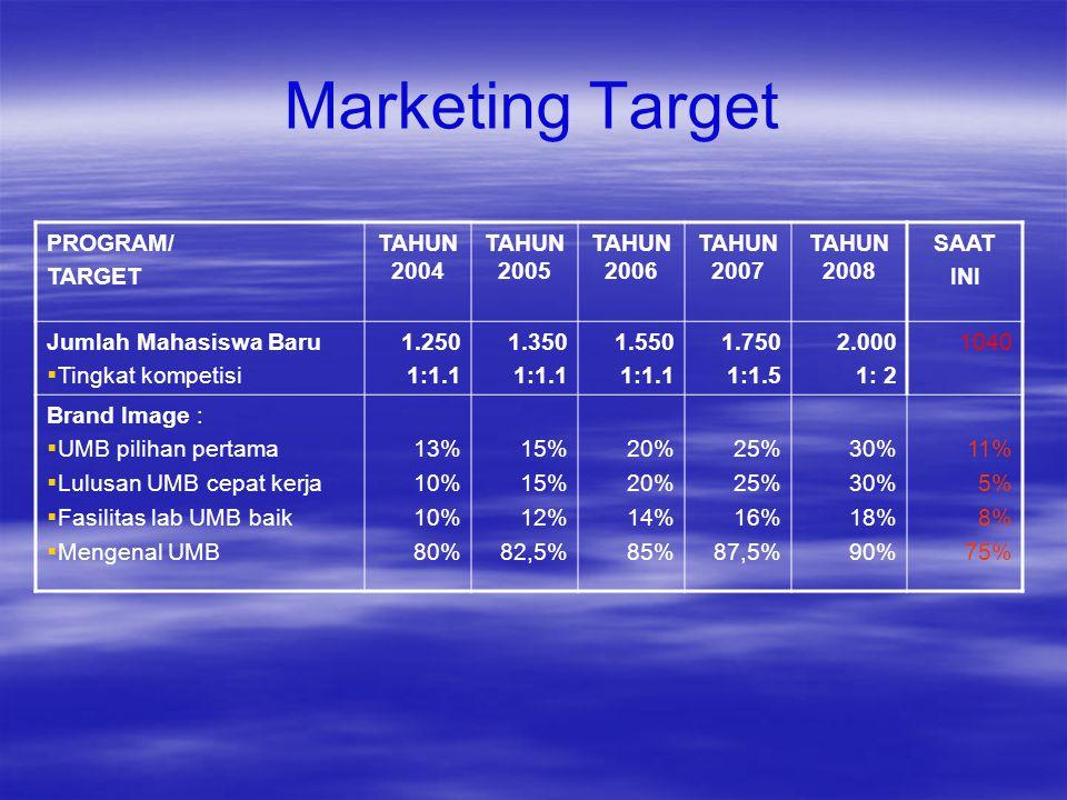 Marketing Target PROGRAM/ TARGET TAHUN 2004 TAHUN 2005 TAHUN 2006