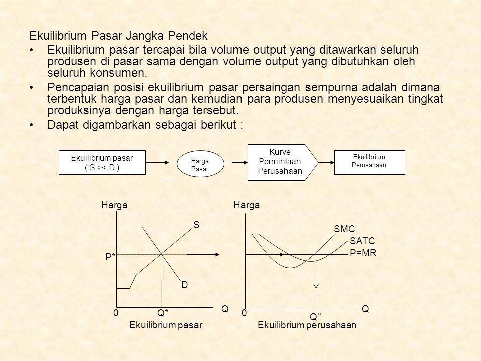 Ekuilibrium Perusahaan