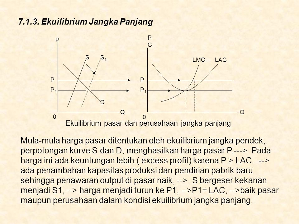 7.1.3. Ekuilibrium Jangka Panjang