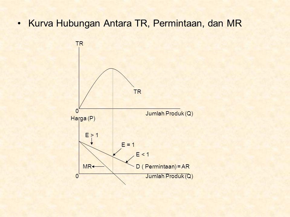 Kurva Hubungan Antara TR, Permintaan, dan MR