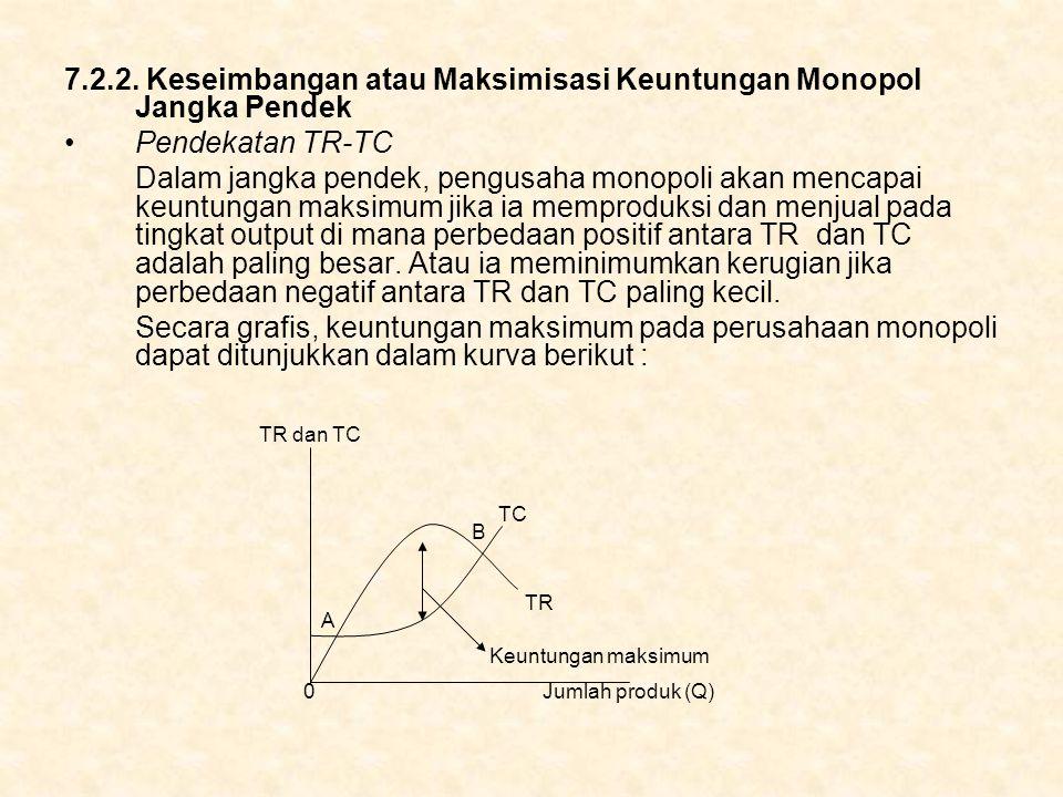7.2.2. Keseimbangan atau Maksimisasi Keuntungan Monopol Jangka Pendek