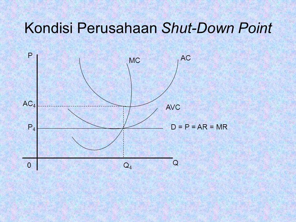 Kondisi Perusahaan Shut-Down Point
