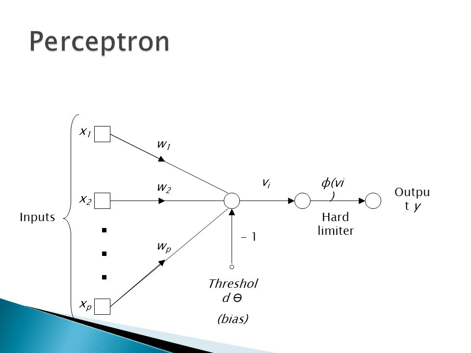 Perceptron Threshold Ө (bias) Output y xp Inputs x1 x2 - 1 w1 w2 wp vi