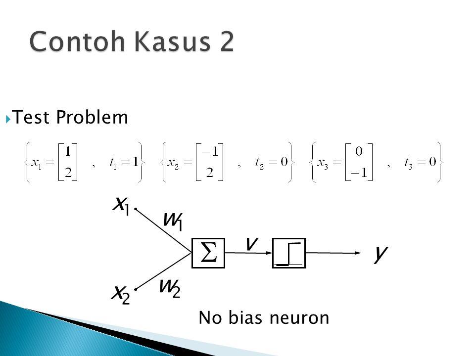 Contoh Kasus 2 Test Problem S y x 1 w v 2 No bias neuron