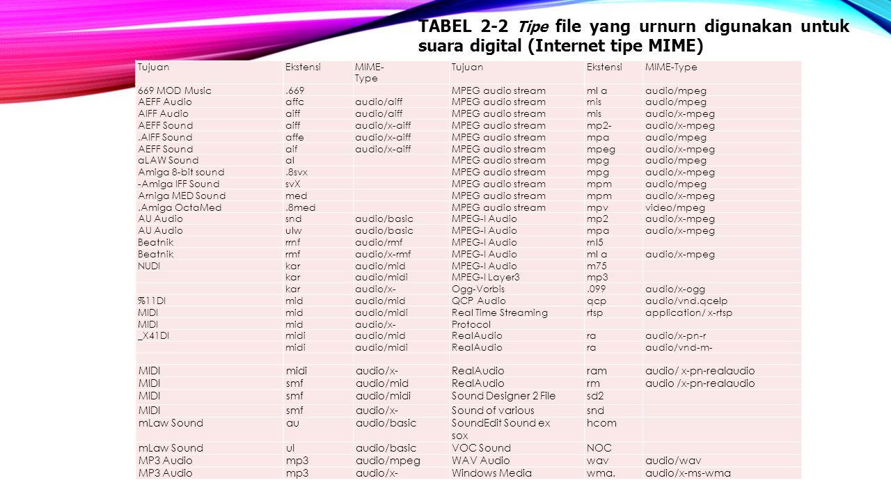 TABEL 2‑2 Tipe file yang urnurn digunakan untuk suara digital (Internet tipe MIME)