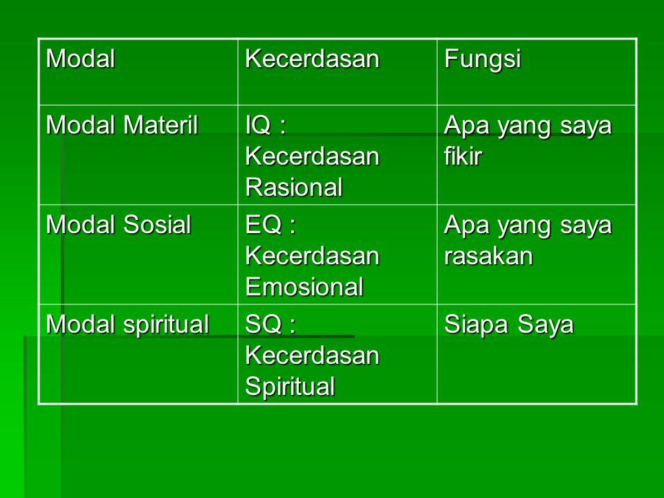 Modal Kecerdasan. Fungsi. Modal Materil. IQ : Kecerdasan Rasional. Apa yang saya fikir. Modal Sosial.