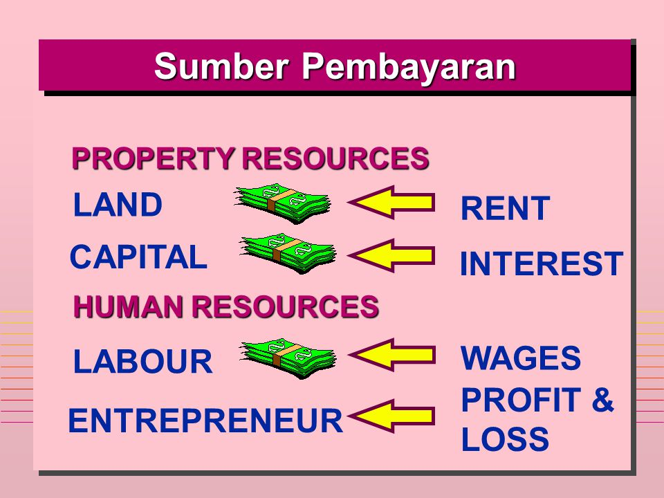 Sumber Pembayaran LAND RENT CAPITAL INTEREST WAGES LABOUR PROFIT &