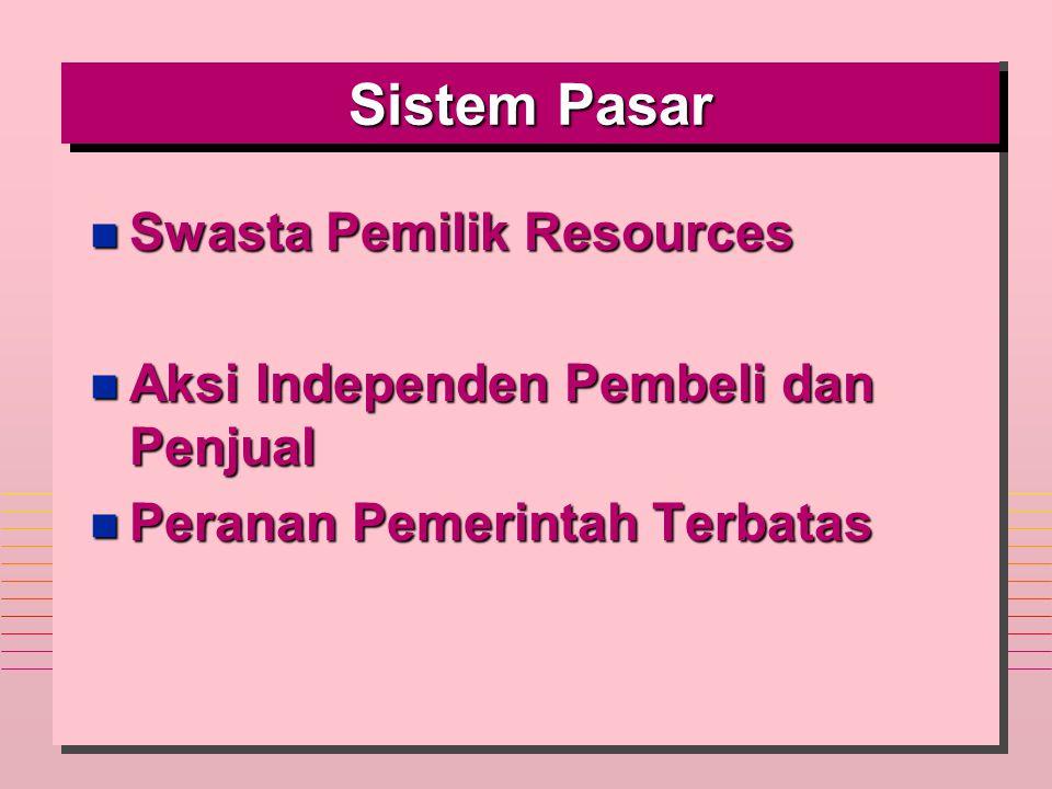 Sistem Pasar Swasta Pemilik Resources