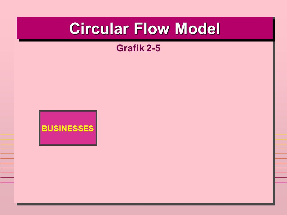 Circular Flow Model Grafik 2-5 BUSINESSES