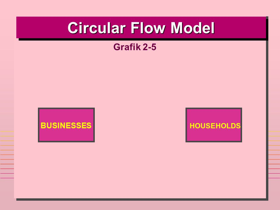 Circular Flow Model Grafik 2-5 BUSINESSES HOUSEHOLDS