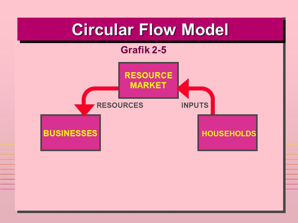 Circular Flow Model Grafik 2-5 RESOURCE MARKET BUSINESSES HOUSEHOLDS
