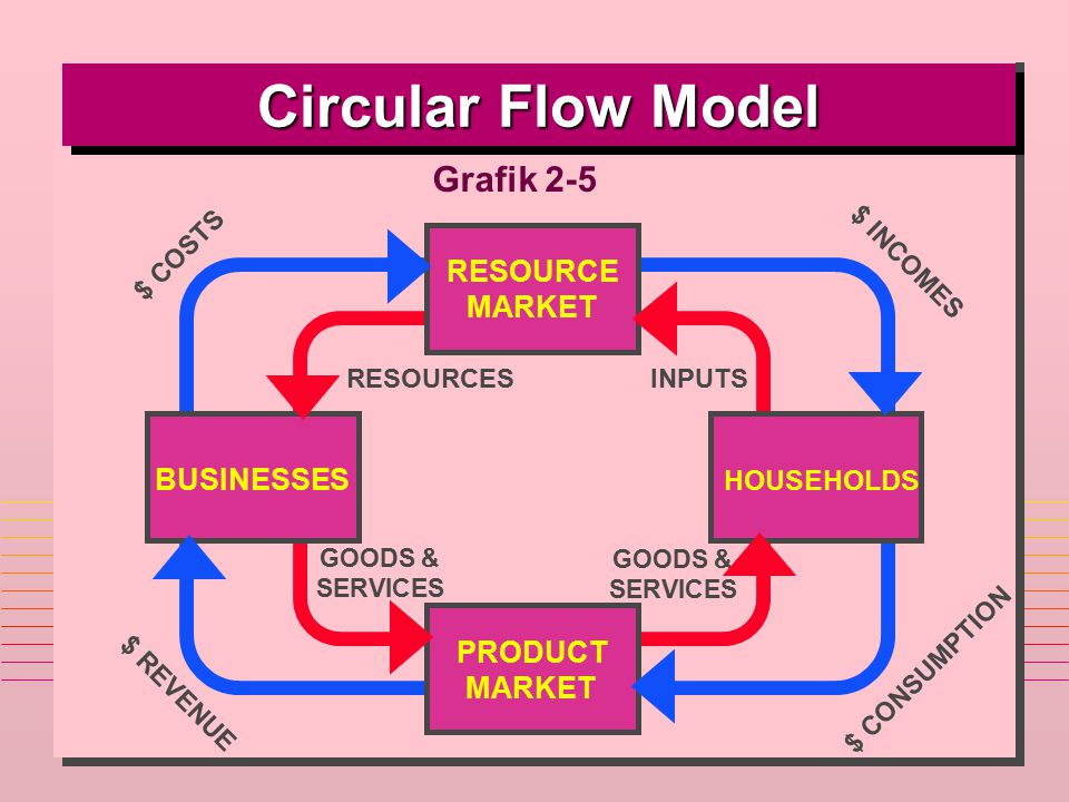 Circular Flow Model Grafik 2-5 RESOURCE MARKET BUSINESSES PRODUCT