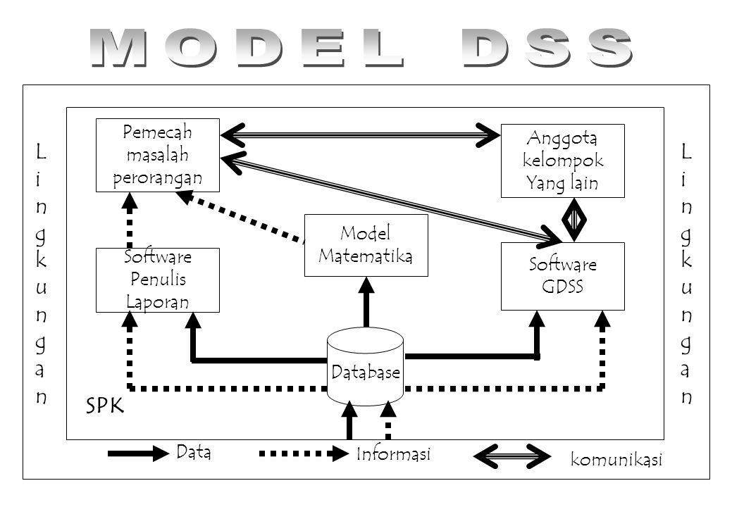 MODEL DSS Lingkungan Lingkungan SPK Pemecah masalah perorangan