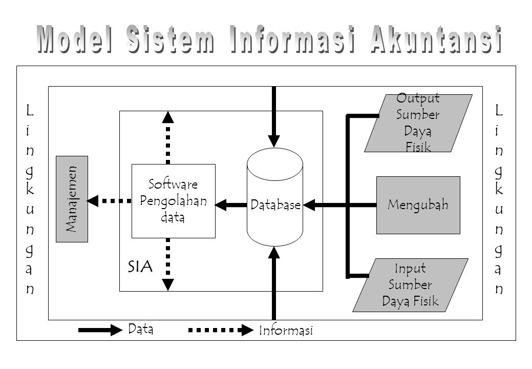 Model Sistem Informasi Akuntansi