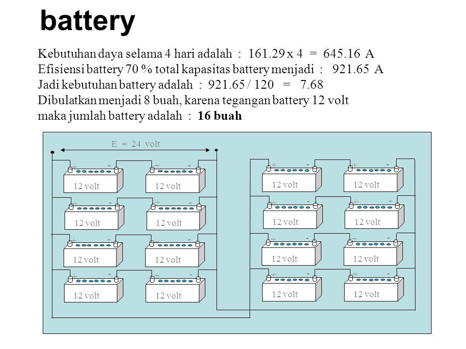 battery Kebutuhan daya selama 4 hari adalah : 161.29 x 4 = 645.16 A