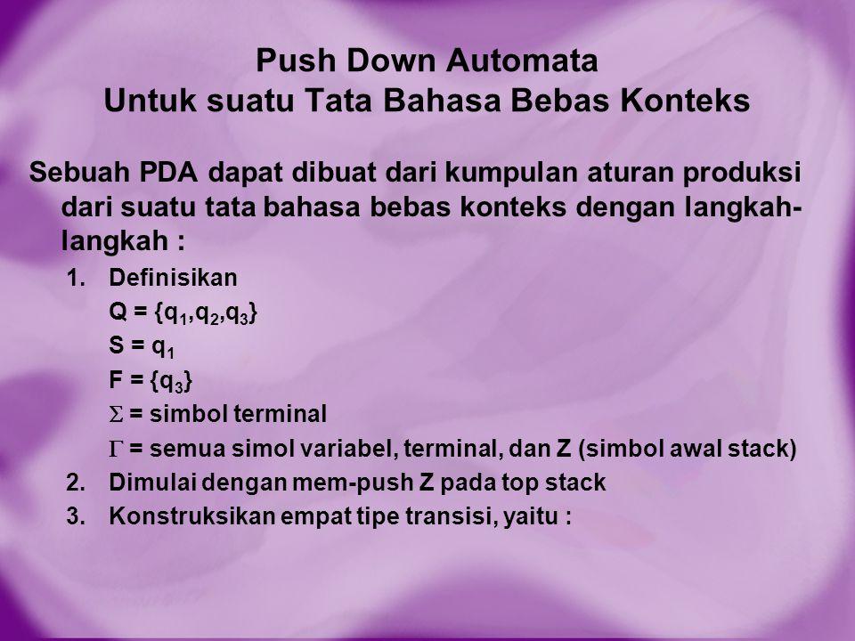 Push Down Automata Untuk suatu Tata Bahasa Bebas Konteks