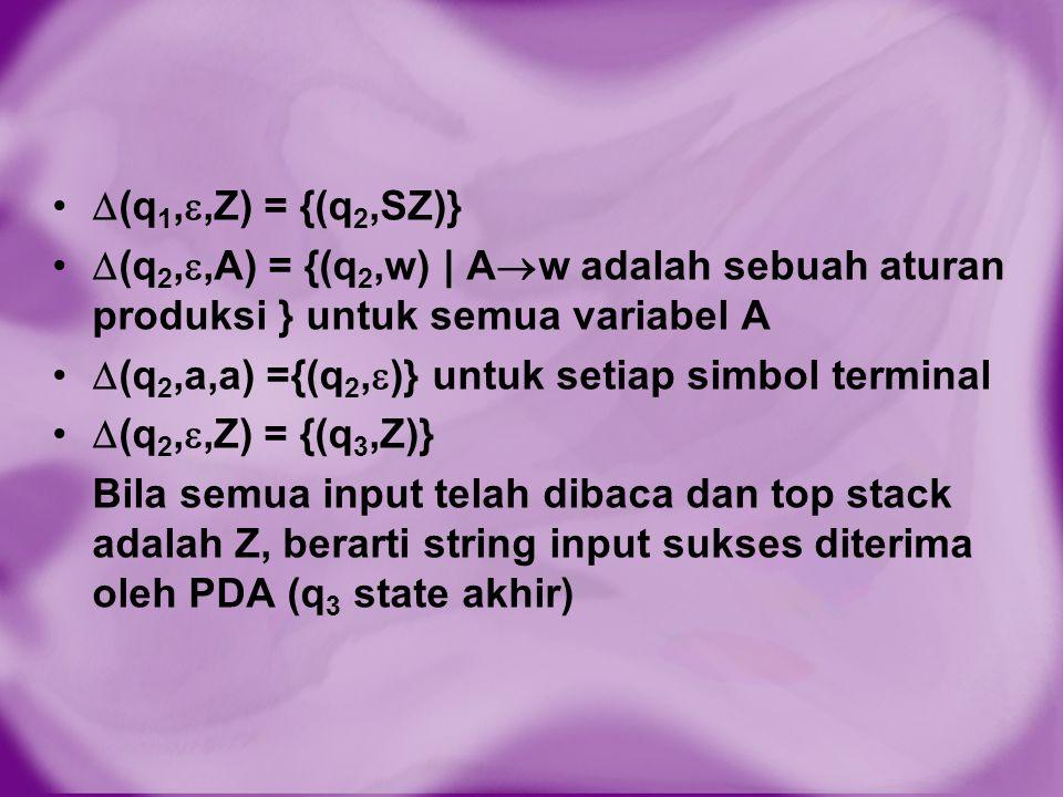 (q1,,Z) = {(q2,SZ)} (q2,,A) = {(q2,w) | Aw adalah sebuah aturan produksi } untuk semua variabel A.