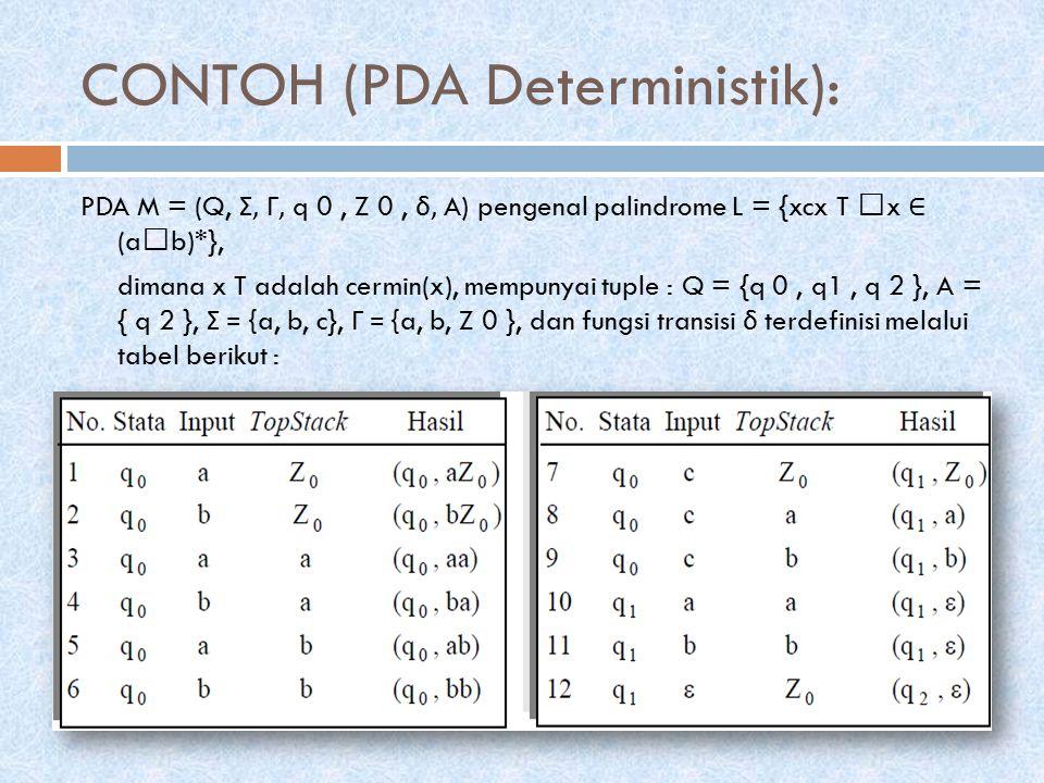 CONTOH (PDA Deterministik):