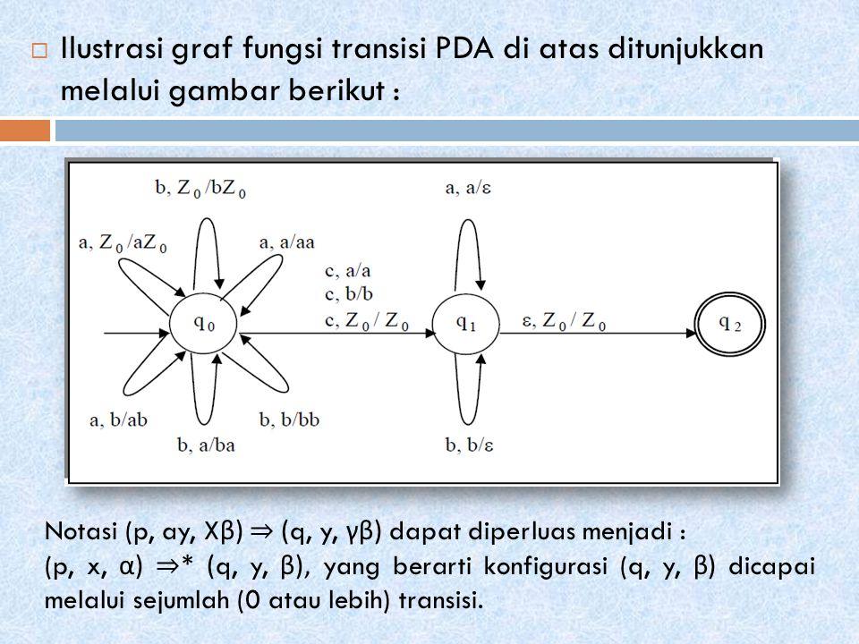 Ilustrasi graf fungsi transisi PDA di atas ditunjukkan melalui gambar berikut :