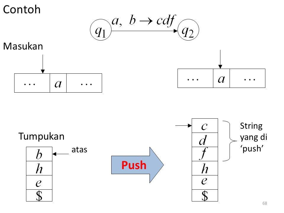 Contoh Masukan String yang di 'push' atas Tumpukan Push