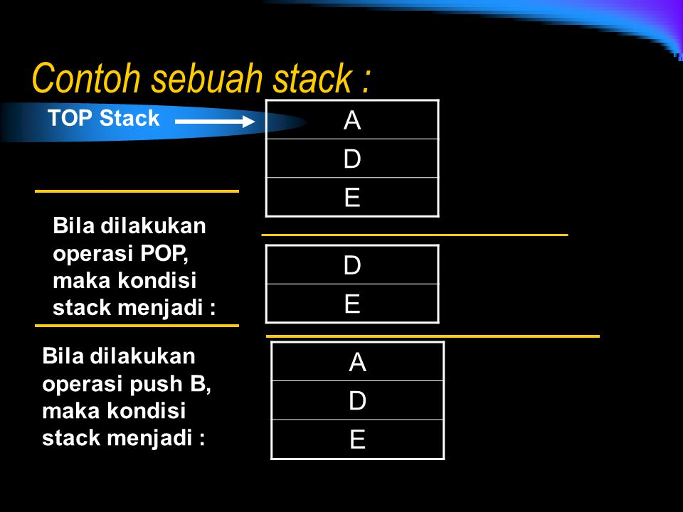 Contoh sebuah stack : A D E D E A D E TOP Stack