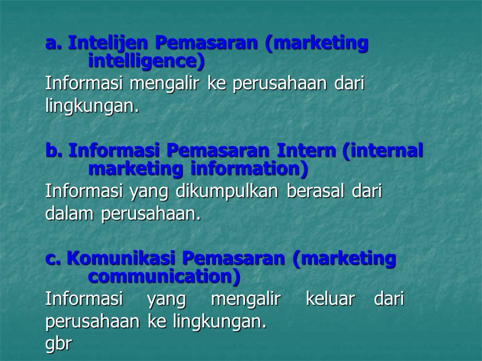 a. Intelijen Pemasaran (marketing intelligence)
