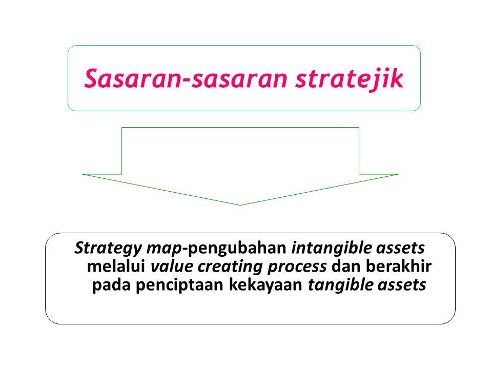 Sasaran-sasaran stratejik