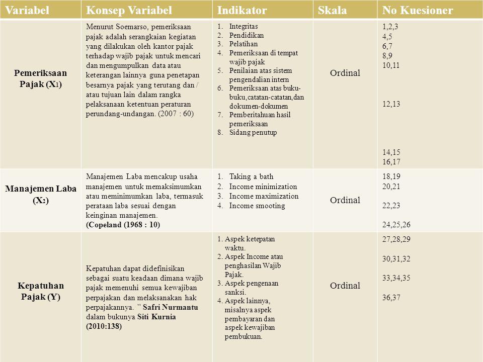Variabel Konsep Variabel Indikator Skala No Kuesioner