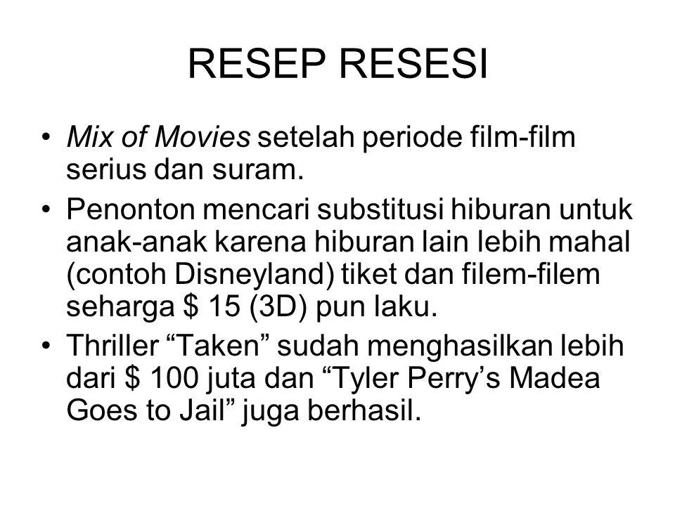 RESEP RESESI Mix of Movies setelah periode film-film serius dan suram.