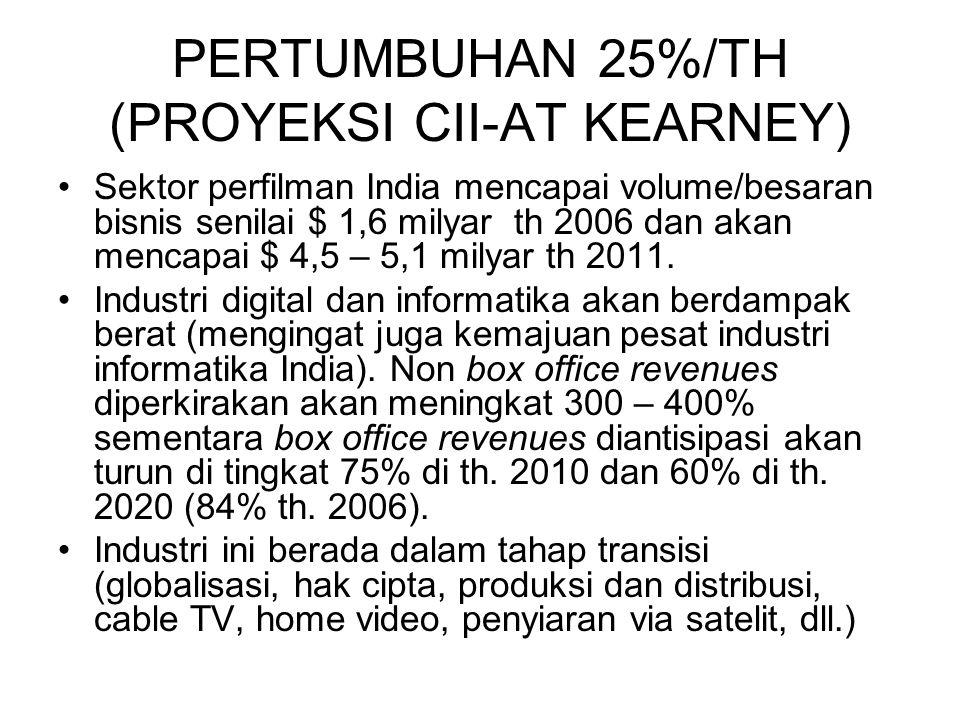 PERTUMBUHAN 25%/TH (PROYEKSI CII-AT KEARNEY)