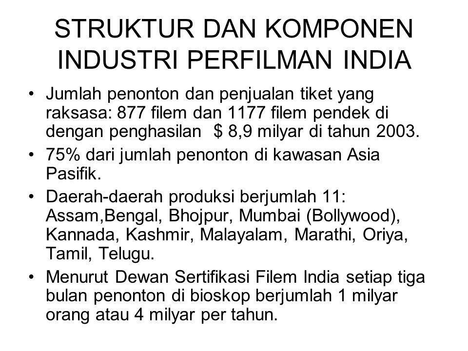 STRUKTUR DAN KOMPONEN INDUSTRI PERFILMAN INDIA