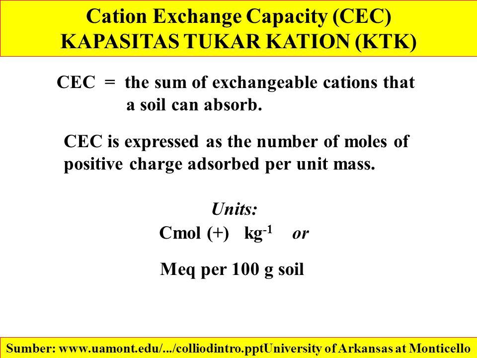 Cation Exchange Capacity (CEC) KAPASITAS TUKAR KATION (KTK)