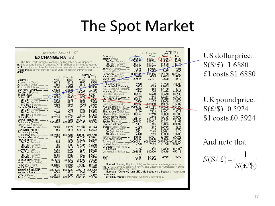 The Spot Market US dollar price: S($/£)=1.6880 £1 costs $1.6880