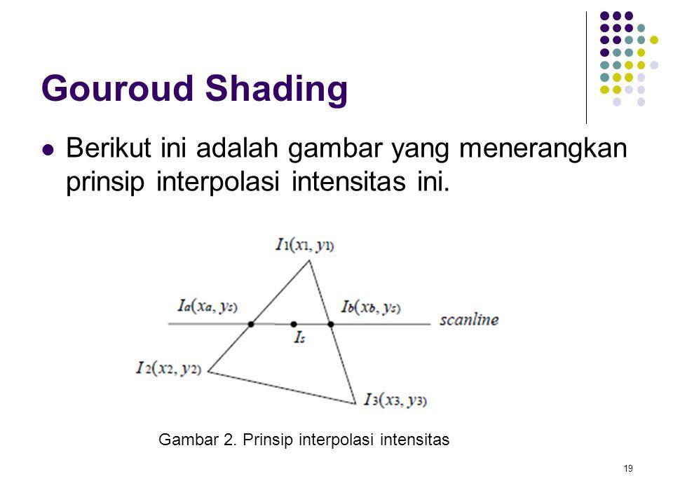 Gouroud Shading Berikut ini adalah gambar yang menerangkan prinsip interpolasi intensitas ini.
