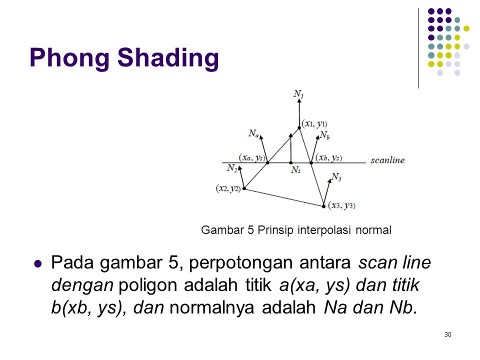 Phong Shading Gambar 5 Prinsip interpolasi normal.