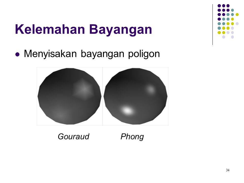 Kelemahan Bayangan Menyisakan bayangan poligon Gouraud Phong