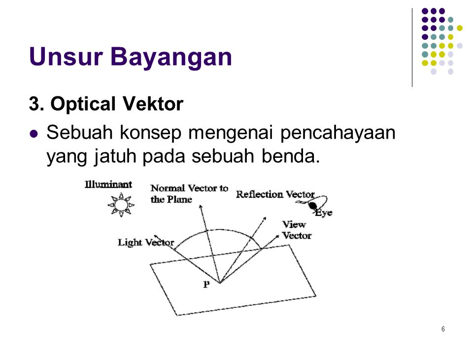 Unsur Bayangan 3. Optical Vektor