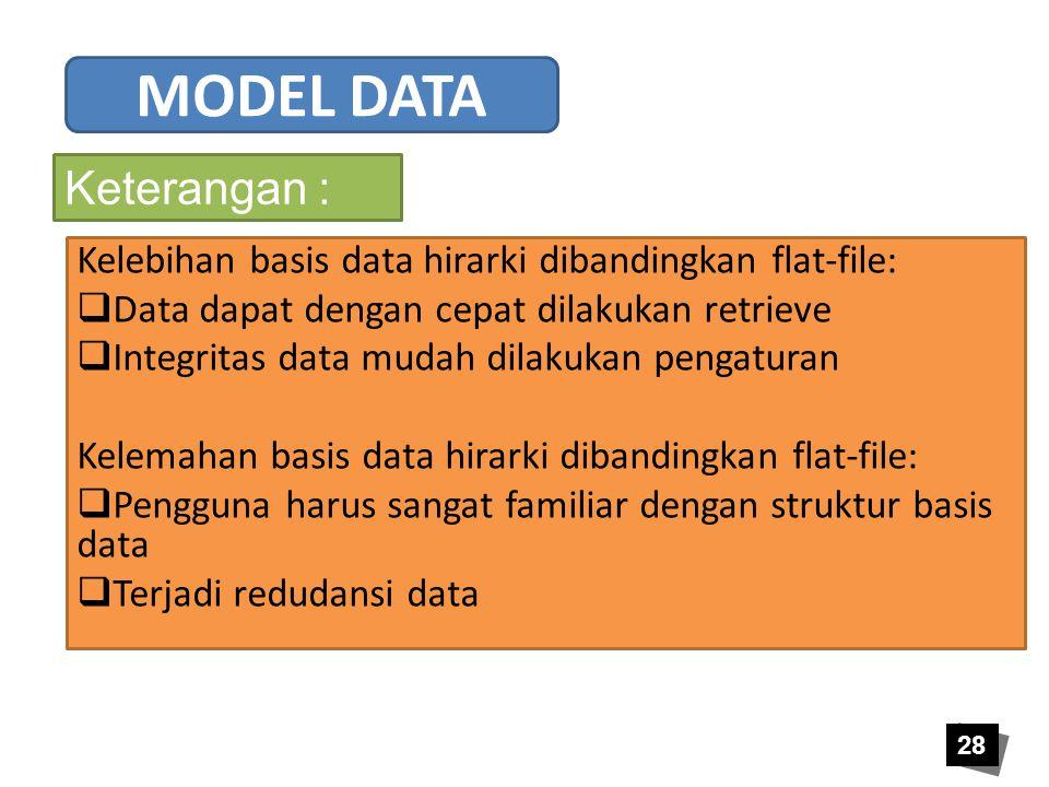 MODEL DATA Keterangan :