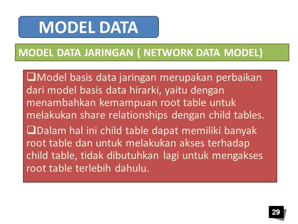 MODEL DATA MODEL DATA JARINGAN ( NETWORK DATA MODEL)
