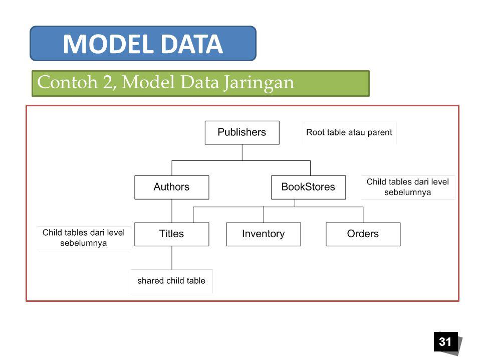 Contoh 2, Model Data Jaringan