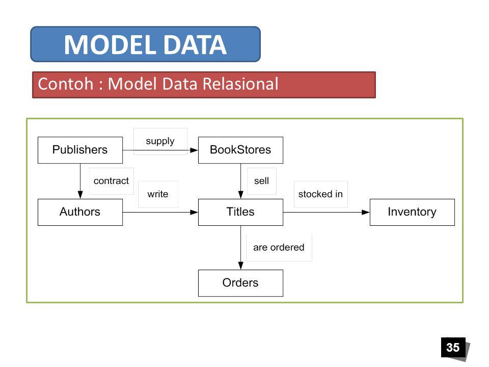 Contoh : Model Data Relasional
