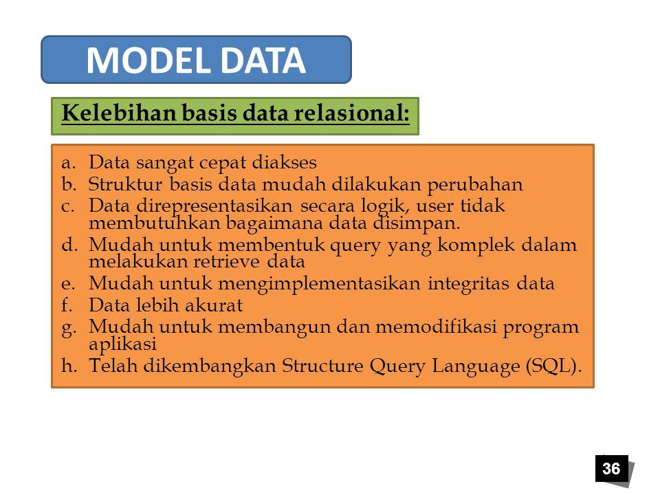 MODEL DATA Kelebihan basis data relasional: Data sangat cepat diakses